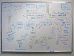 the ever-morphing work whiteboard (2005-05-25)
